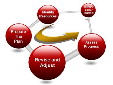 simple steps  designing  employee development plan
