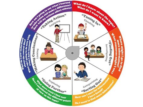 pin  mlc library  inquiry cycle learner profile inquiry based learning ib classroom