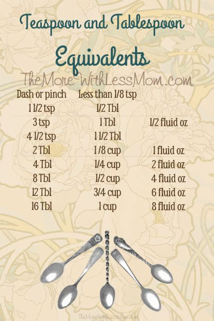 2 04 Kitchen Equivalents by Free Kitchen Printable Teaspoon And Tablespoon