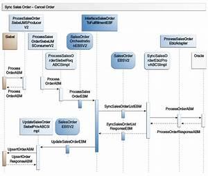 Process Flow Diagram Doc