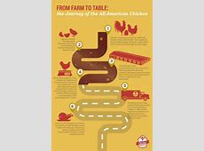 Farm to Table Chicken Check In