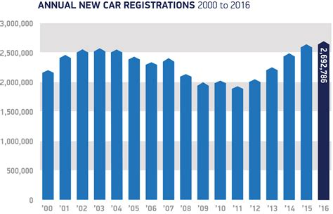 Uk New Car Market Achieves Record 2.69 Million
