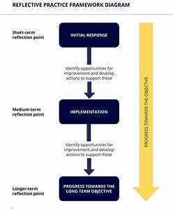 Reflective Practice Framework
