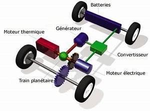Voiture Electrique Hybride : auto innovations glossaire de technologie automobile ~ Medecine-chirurgie-esthetiques.com Avis de Voitures
