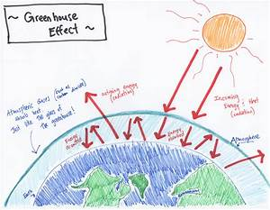 Diagram Of The Greenhouse Effect : climate change silence is ignorance really bliss early ~ A.2002-acura-tl-radio.info Haus und Dekorationen