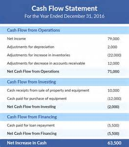 Cash Flow Statement Indirect Method