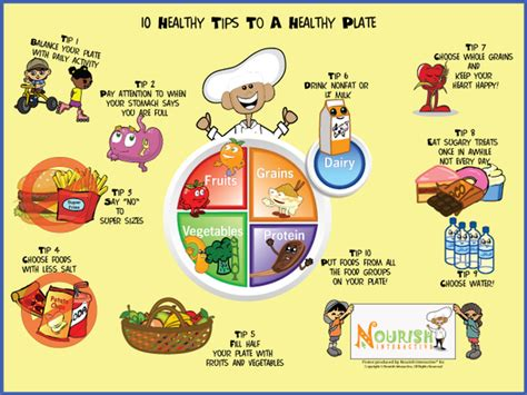 plate  healthy tips poster nourish