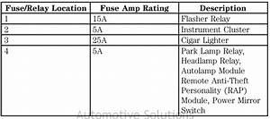 Citroen Evasion Relay Manual Fuse Diagram