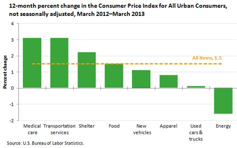 bureau of labor statistics consumer price index consumer price index march 2012 to march 2013 the