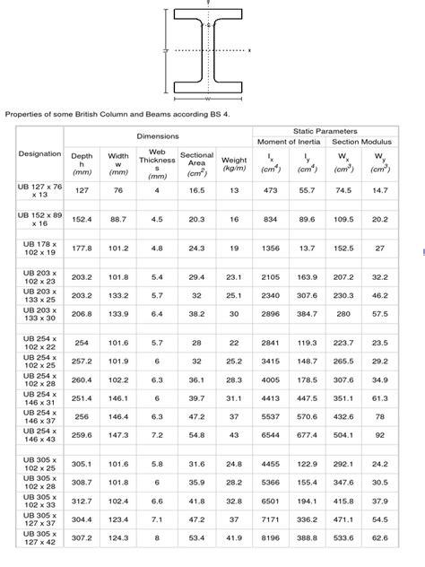 British Universal Columns and Beams | Beam (Structure