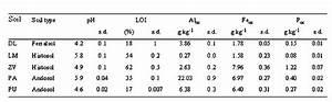 Milliliter In Cl : papel del acido citrico como mecanismo de movilizacion de fosforo en suelos con alta capacidad ~ Yasmunasinghe.com Haus und Dekorationen