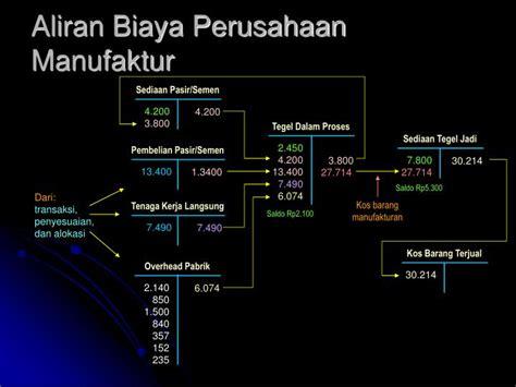 ppt akuntansi untuk perusahaan manufaktur powerpoint presentation id 5164528