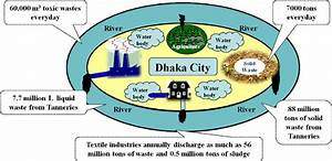 The Schematic Diagram Of River Pollution Around Dhaka City
