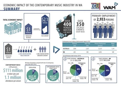 Study Shows Music Industry Worth  Billion To Western