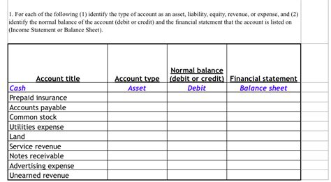 Determining how to accurately account for the various pieces may require additional assistance. (Solved) : 1 Following 1 Identify Type Account Asset Liability Equity Revenue Expense 2 Identify ...