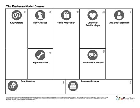 The Business Model Canvas (outline