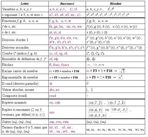 descriptionautotexte documentation dmaths