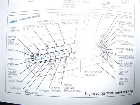 cabin fuse box diagrams babf vxvyvzve