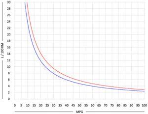 kraftstoffverbrauch wikipedia