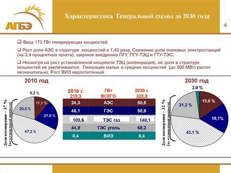Федеральная целевая программа Ядерные энерготехнологии нового поколения на период 2010 2015 годов и на перспективу до 2020 года