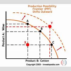 Economics Basics Production Possibility Frontier, Growth, Opportunity Cost And Trade