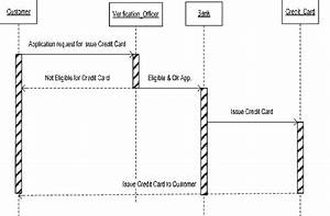 Uml Sequence Diagram Of Domain Based Credit Card System