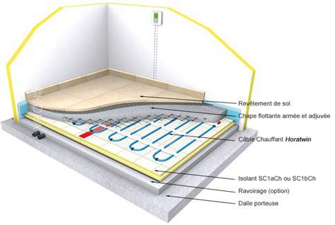 mise en chauffe plancher chauffant avant carrelage communaut 233 zibase consulter le sujet plancher chauffant rayonnant electrique