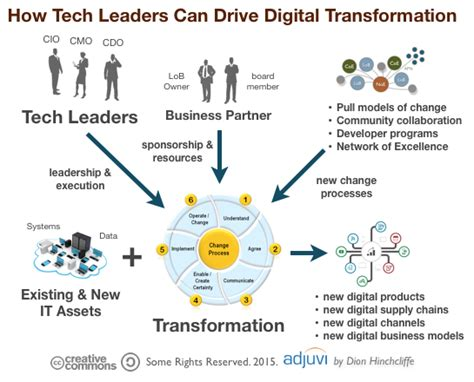 best couchsurfing reference template why it leaders struggle with digital transformation