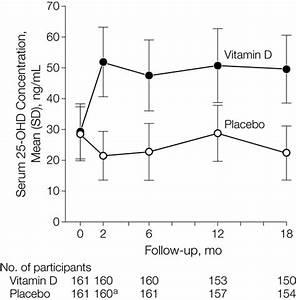 Vitamin D Dosis Berechnen : vitamine d en luchtweginfecties cryptocheilus weblog ~ Themetempest.com Abrechnung
