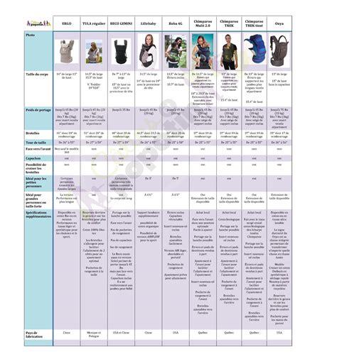 les differents types de porte bebe structures le blogue