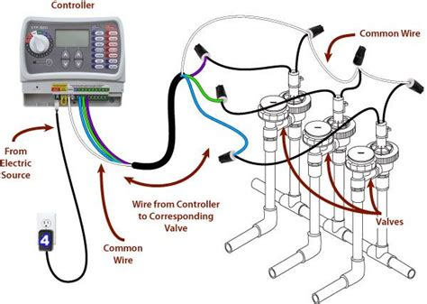 Irrigation Wiring Diagram by How To Wire An Irrigation Valve To An Irrigation