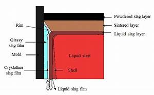 The Schematic Figure Of Mold Flux Structure
