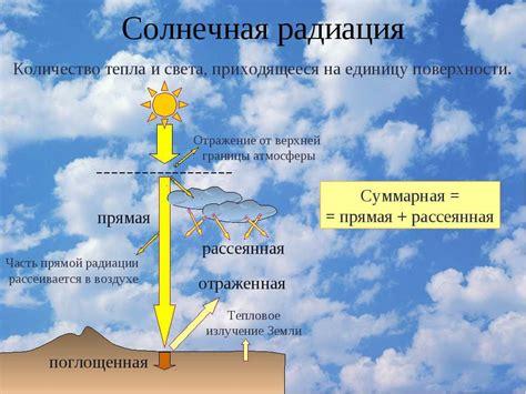 Суммарная солнечная радиация в чите