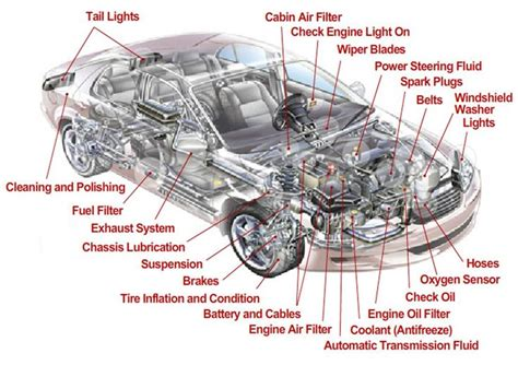A Mechanic's Guide To The Parts Of A Car