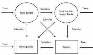 Diagram Of Fiscal Federalism In The Czech Republic