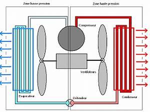 Calcul Puissance Clim : climatiseur de caravane ~ Premium-room.com Idées de Décoration