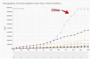Steam Charts Fortnite