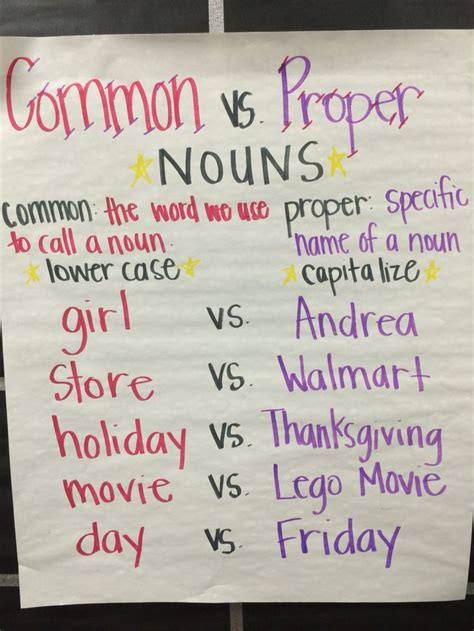 25+ Best Ideas About Noun Anchor Charts On Pinterest  Plural Of Nouns, Plural Rules And 8 Parts