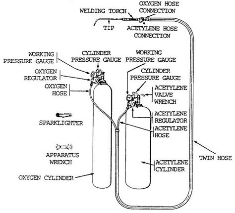 Acetylene Tank Diagram by Cutting Welding Torch Setup Metal And Welding Work Shop