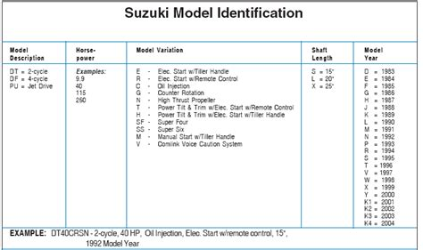 Yamaha Boat Motor Model Numbers by Suzuki Outboard Model Identification Guide