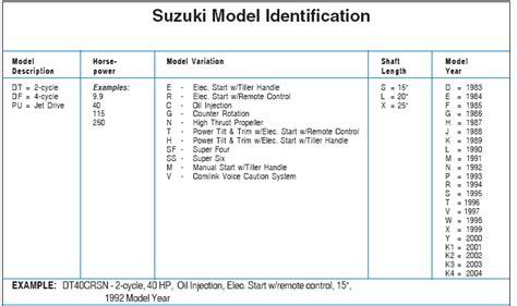 Mercury Boat Motor Identification by Suzuki Outboard Model Identification Guide