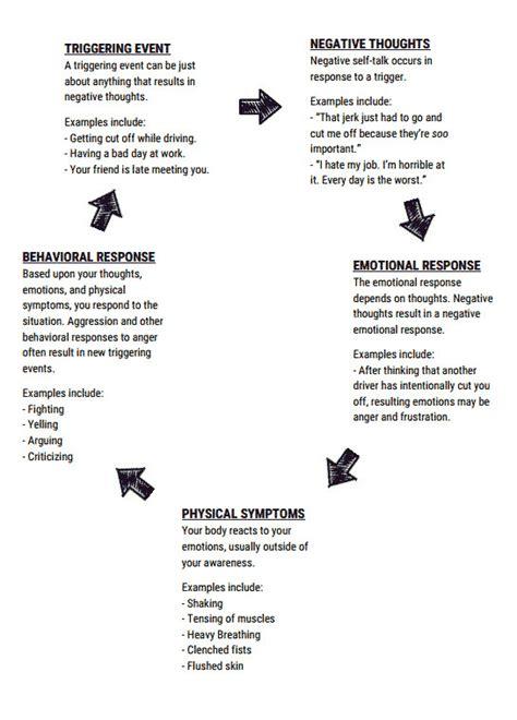 anger management worksheets  adults