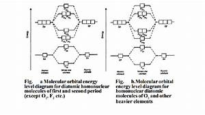Molecular Orbital Theory  Energy Level Diagram For