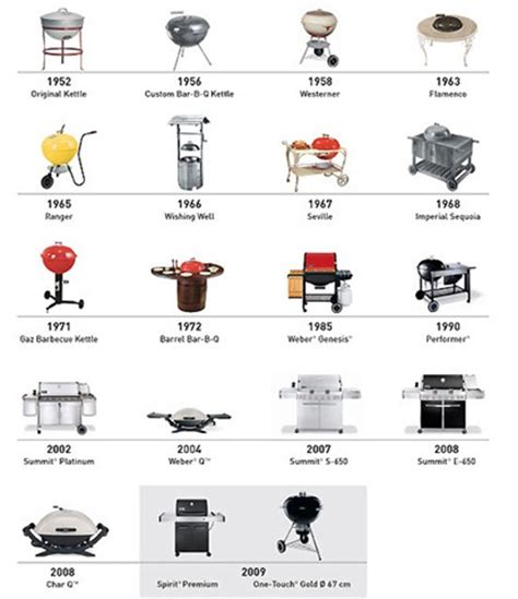 liste materiel de cuisine les préparations le barbecue recettes de cuisine et