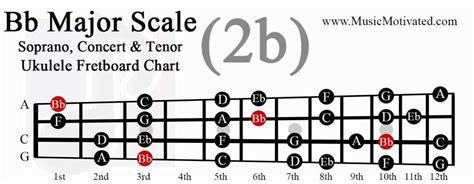 Bb Major Scale Charts For Ukulele