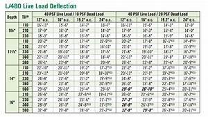 Microlam Span Chart Laminated Beam Size Calculator The Best Picture Of Beam