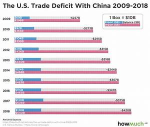 Us Trade Deficit Chart 2018 U S Trade Deficit With China