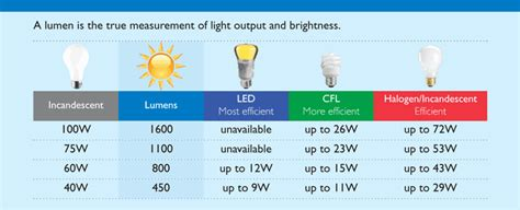 comparable lumens for led bulbs a home of my own