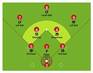 Colored Baseball Field Diagram | Baseball Diagram ...