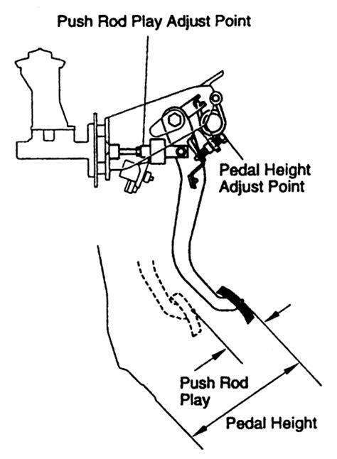   Repair Guides   Clutch   Adjustments   AutoZone.com
